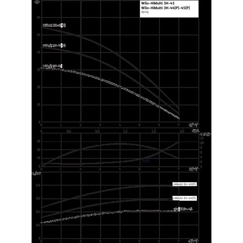Насосная станция c мембранным баком Wilo HiMulti 3 H 50/2-44 P