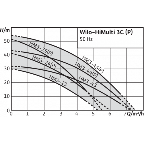 Автоматическая насосная станция Wilo HiMulti 3 C 1-44 P