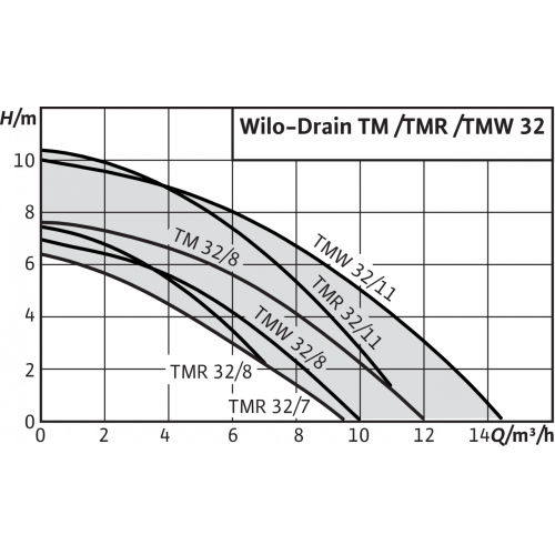 Погружной дренажный насос Wilo TMW 32/8