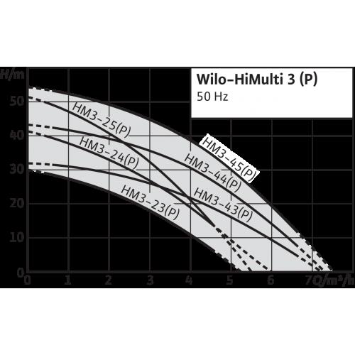 Насосная станция с многоступенчатым насосом Wilo HiMulti 3-23 P