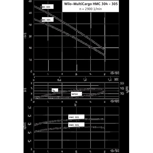 Насосная станция c мембранным баком Wilo HMC 305-DM-2