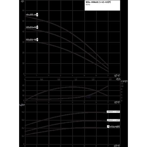 Насосная станция с многоступенчатым насосом Wilo HiMulti 3-45