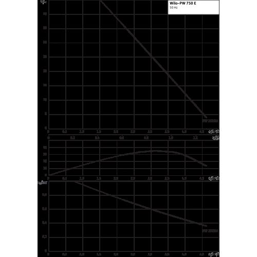 Вихревой насос Wilo PW-750 E