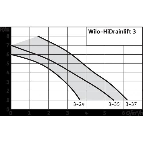 Напорная установка Wilo HiDrainlift 3-35