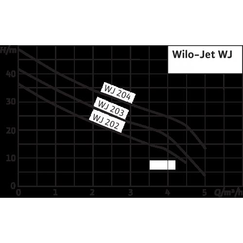 Насосная станция с одноступенчатым насосом Wilo WJ 204 EM