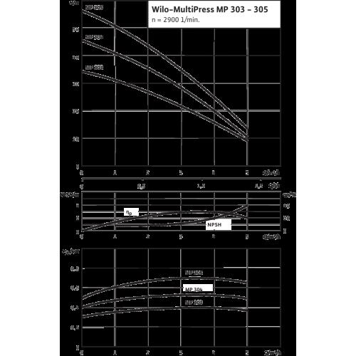 Насосная станция с многоступенчатым насосом Wilo MP 304-DM