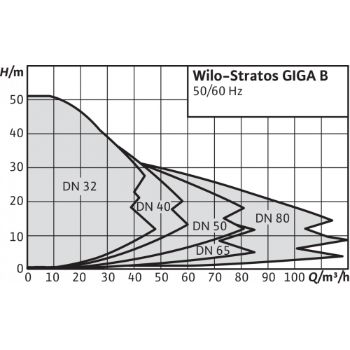 Моноблочный насос Wilo STRATOS GIGA B 32/1-32/2,6-R1
