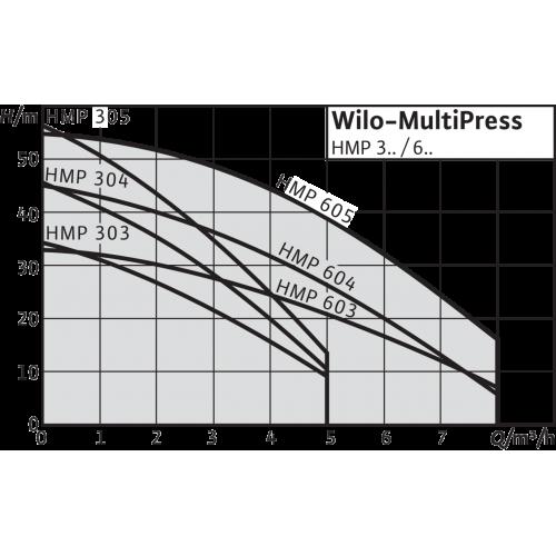 Насосная станция c мембранным баком Wilo HMP 305-DM-2